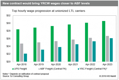 US trucking: Teamster pact would raise YRC wages, but will it be enough?