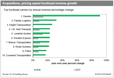 Fastest-growing US truckers don't expect slow 2019
