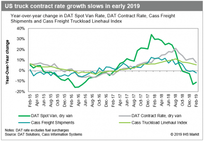 US trucking: Truckload contract pricing falls as market swings