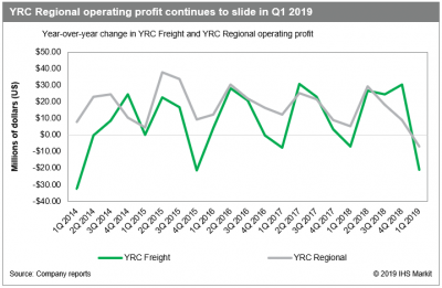 Trucking: YRC looks to regain volume lost during Teamster talks