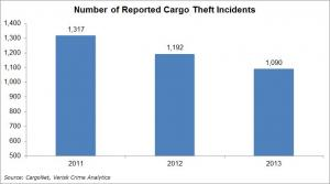 Reported cargo theft incidents, 2011 to 2013