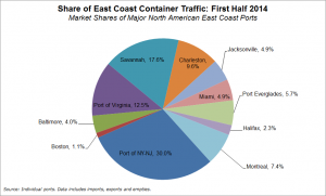 East Coast market share