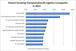 Fastest-growing transportation and logistics companies