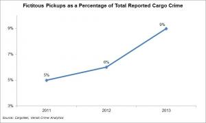 Fictitious pickups as a percentage of reported cargo thefts