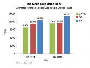 The Mega-Ship Arms Race