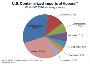 U.S. apparel imports - source countries 1H2014