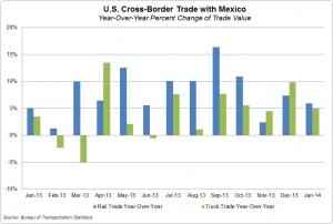 U.S.-Mexico cross-border trade