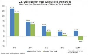 U.S. cross-border trade with Mexico and Canada: Year-over-year change