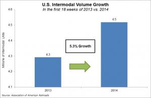 Growth in U.S. intermodal volume, 2013-2014, first 18 weeks of each year