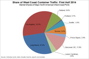 West Coast market share