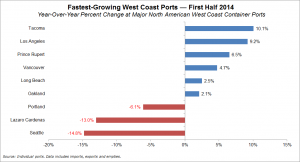 Fastest-growing ports - WC