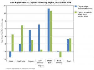Air cargo and capacity growth by region, year-to-date 2014