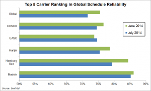 Carrier schedule reliability in July 2014