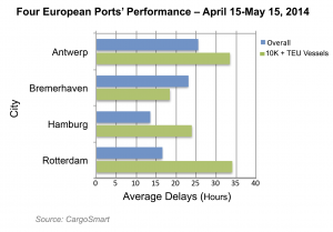 Average delays in hours at four northern European ports