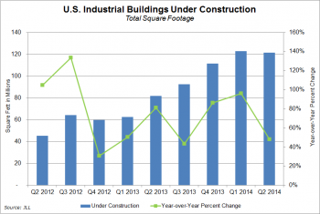 U.S. industrial real estate under construction