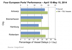 Percentage of vessels delayed more than one day at four northern European ports.