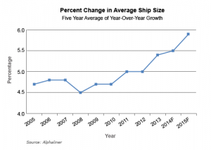 Percent change in average ship size