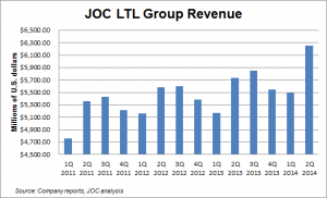 JOC LTL group revenue