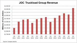 JOC truckload revenue