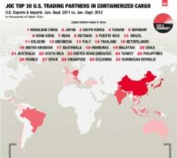 Top 30 U.S. trading partners for containerized cargo, first nine months of 2012