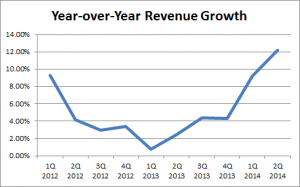 Trucking companies - revenue growth