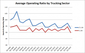 Trucking companies' operating ratios