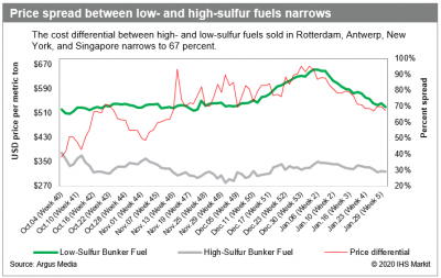 bunker costs low sulfur fuel prices plummet as imo 2020 transition fades low sulfur fuel prices plummet as imo