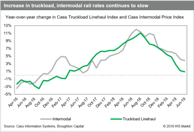 Trucking Industry Outlook: Trucking searches for 2020 vision