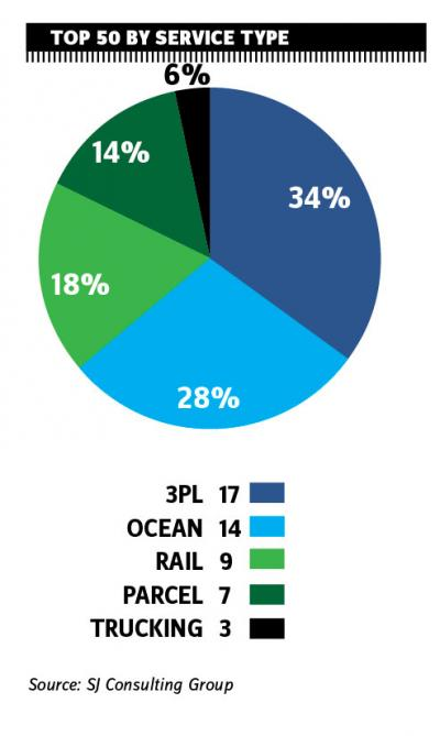 Revenue of Top 50 global transport providers recovers mildly