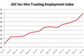 JOC For-Hire Trucking Employment Index through January 2013