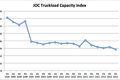 The JOC Truckload Capacity Index
