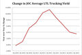 Change in JOC Average LTL Trucking Yield
