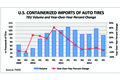 3Q 2012 Auto Tire Imports, in TEUs