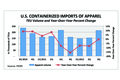 U.S. Containerized Apparel Imports, 3Q 2012