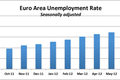 Euro Unemployment Rate_10-15-12