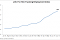The JOC For-Hire Trucking Employment Index climbed 0.2 percentage points to 97.4 last month.