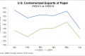 U.S. containerized paper exports, first half 2014 vs. first half 2013