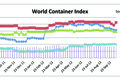 World Container Index for Oct. 12