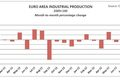 euro industrial production 10-15-12