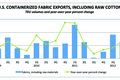 U.S. fabric exports, second quarter 2012