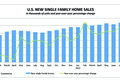 Single homes sales in the U.S. in September 2012