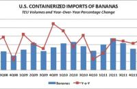 U.S. containerized imports of bananas - TEUs and year-over-year change. Source: PIERS