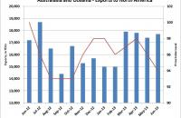 Australasia and Oceania - Exports to North America. Source: Container Trades Statistics