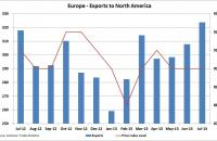 Europe: Containerized exports to North America through June 2013. Source: Container Trades Statistics