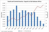 South and Central American exports to sub-Saharan Africa. Source: Container Trades Statistics