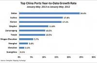 Top China Ports Year-to-Date Growth Rate - January-May 2013. Source: Shanghai Shipping Exchange