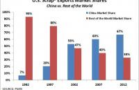 U.S. scrap exports market shares - China vs. rest of the world. Source: PIERS