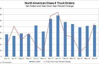 June Class 8 truck orders in North America were 41 percent higher than in June 2013.