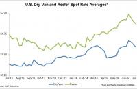 DAT dry van and reefer spot rates have fallen for three weeks.