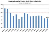 Drewry Shanghai Export Air Freight Index. Source: Drewry